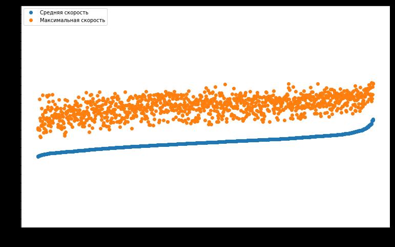 Большой туториал по обработке спортивных данных на python - 16
