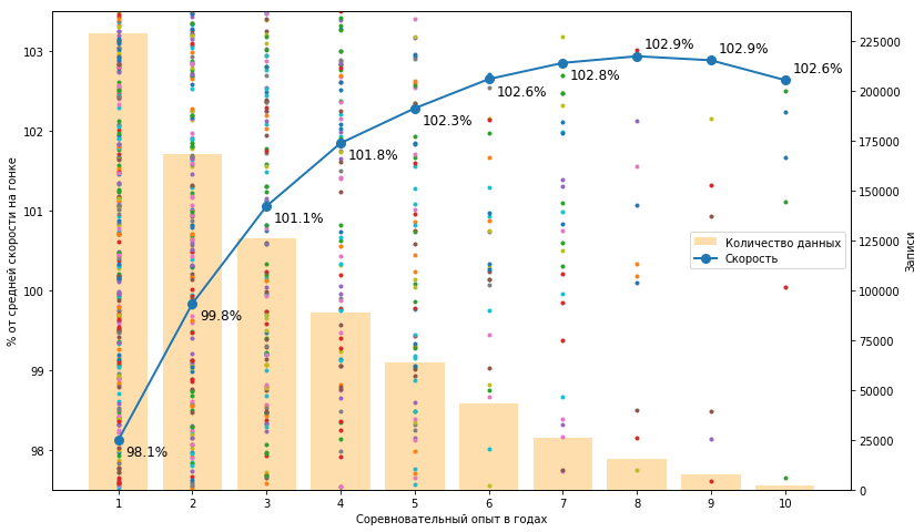 Большой туториал по обработке спортивных данных на python - 19