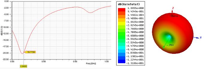 Моделирование меандровой инвертированной-F антенны – это просто - 17