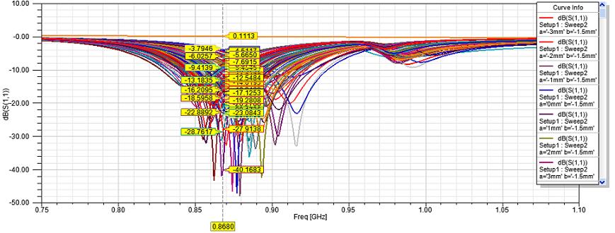 Моделирование меандровой инвертированной-F антенны – это просто - 19