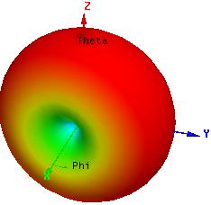 Моделирование меандровой инвертированной-F антенны – это просто - 3