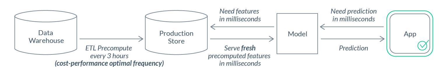 Почему нам нужен DevOps в сфере ML-данных - 10