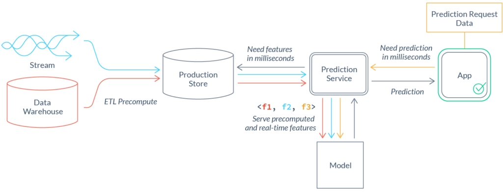 Почему нам нужен DevOps в сфере ML-данных - 11
