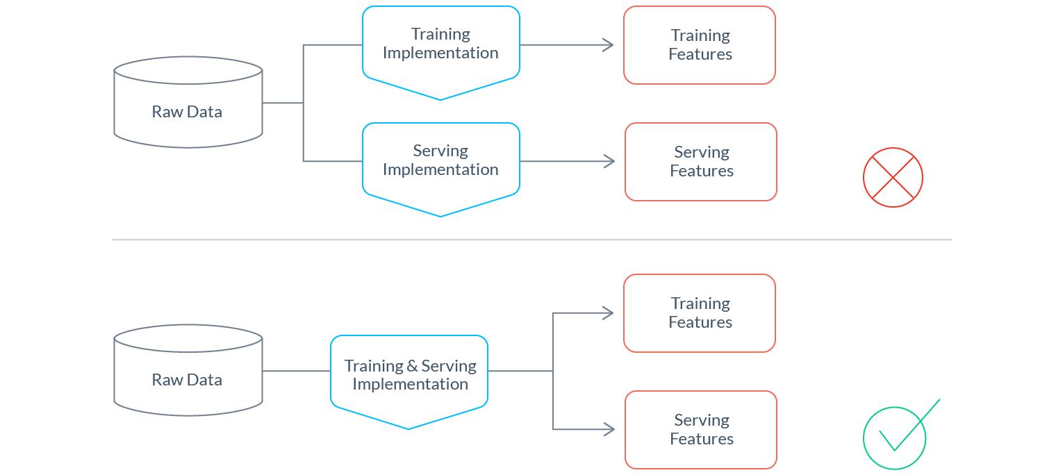 Почему нам нужен DevOps в сфере ML-данных - 12
