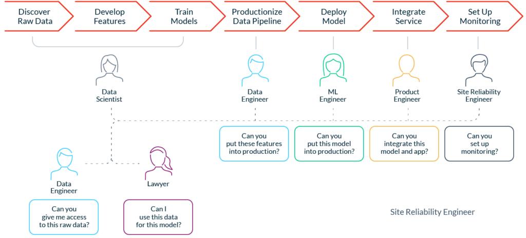 Почему нам нужен DevOps в сфере ML-данных - 3