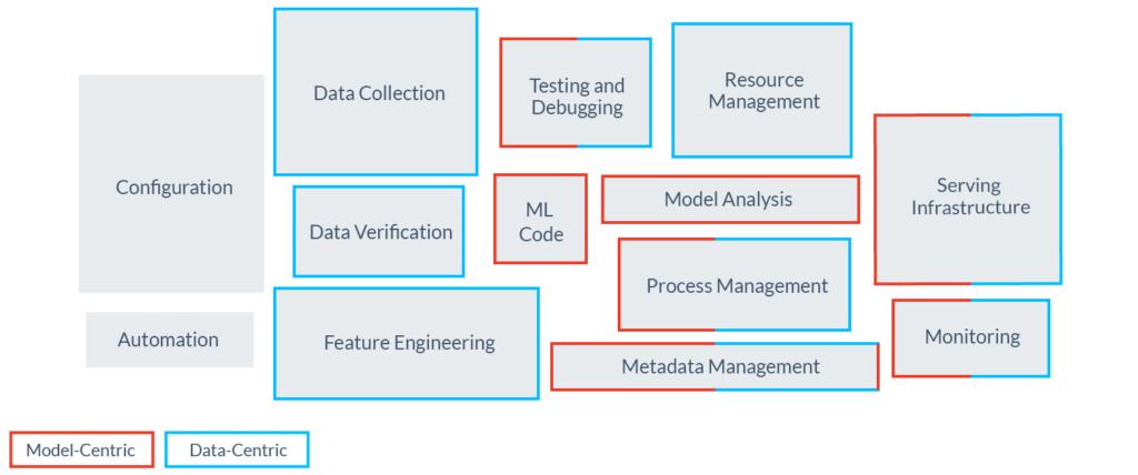 Почему нам нужен DevOps в сфере ML-данных - 5