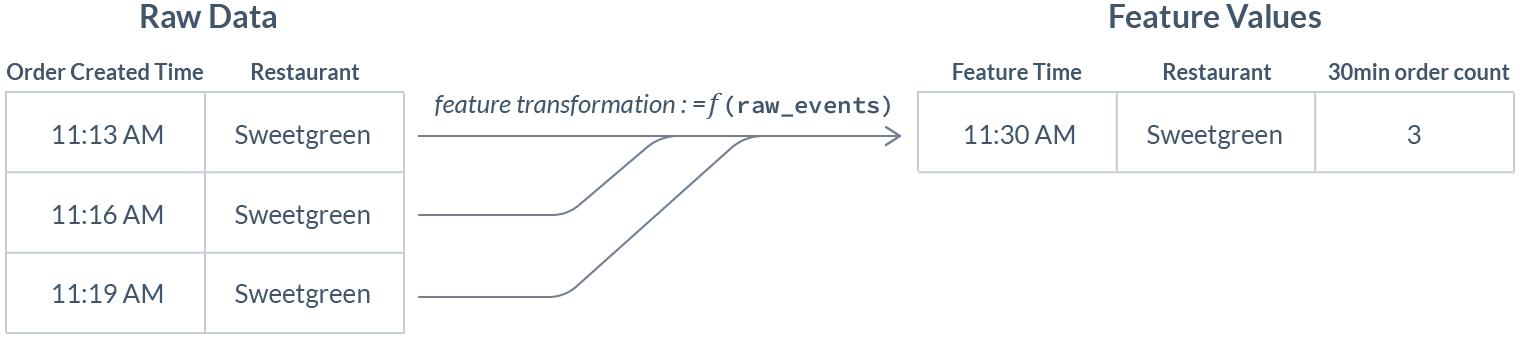 Почему нам нужен DevOps в сфере ML-данных - 6