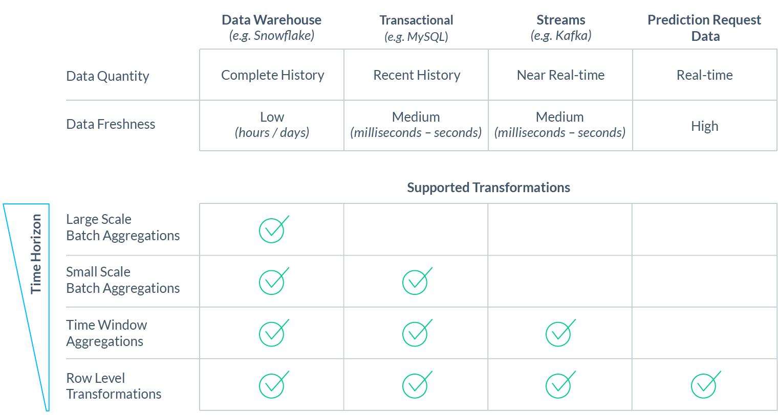 Почему нам нужен DevOps в сфере ML-данных - 7