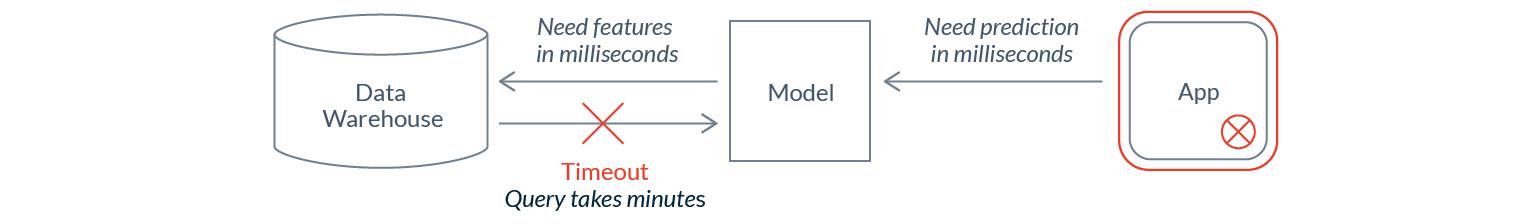 Почему нам нужен DevOps в сфере ML-данных - 8