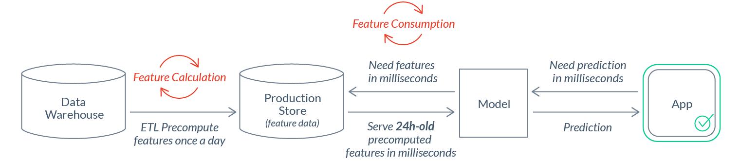Почему нам нужен DevOps в сфере ML-данных - 9