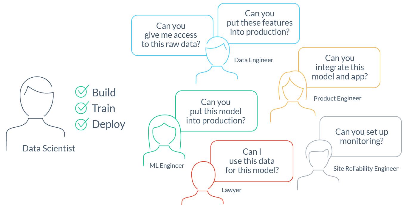 Почему нам нужен DevOps в сфере ML-данных - 1