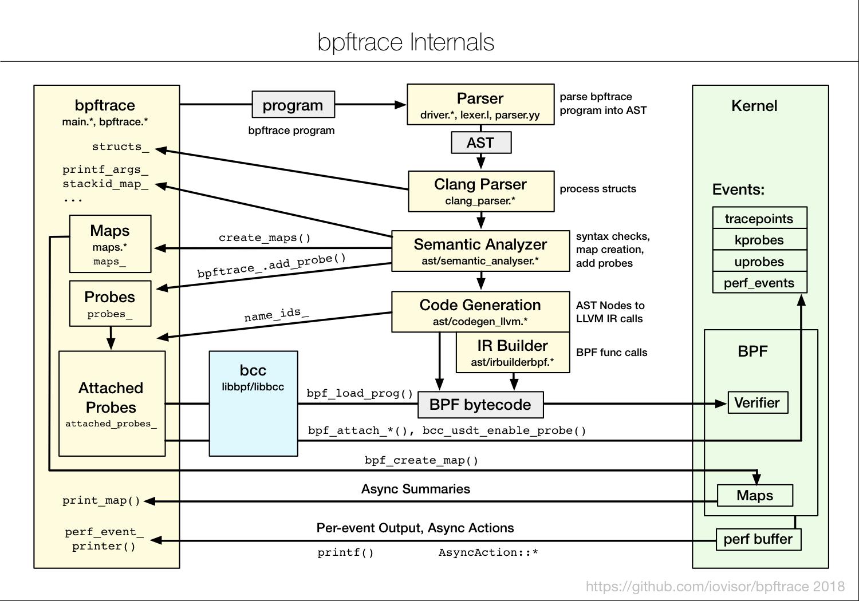 BpfTrace — наконец, полноценная замена Dtrace в Linux - 15