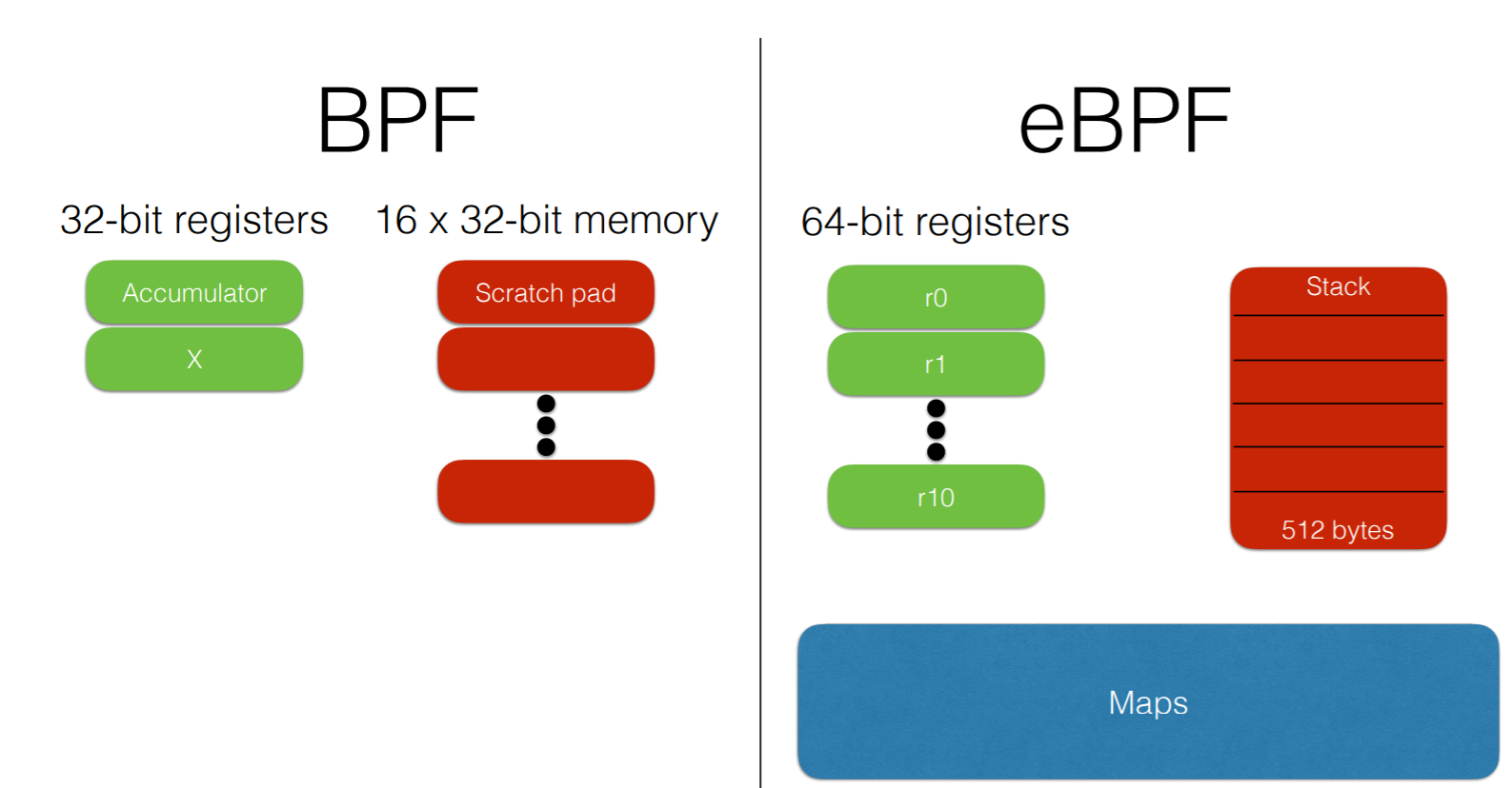 BpfTrace — наконец, полноценная замена Dtrace в Linux - 3