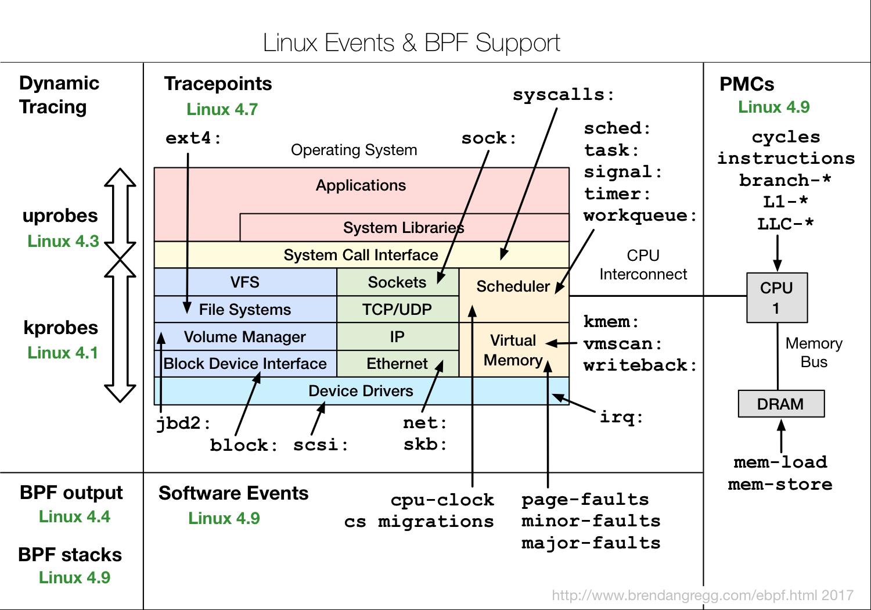 BpfTrace — наконец, полноценная замена Dtrace в Linux - 6