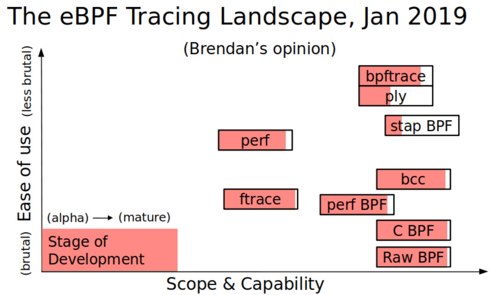 BpfTrace — наконец, полноценная замена Dtrace в Linux - 8