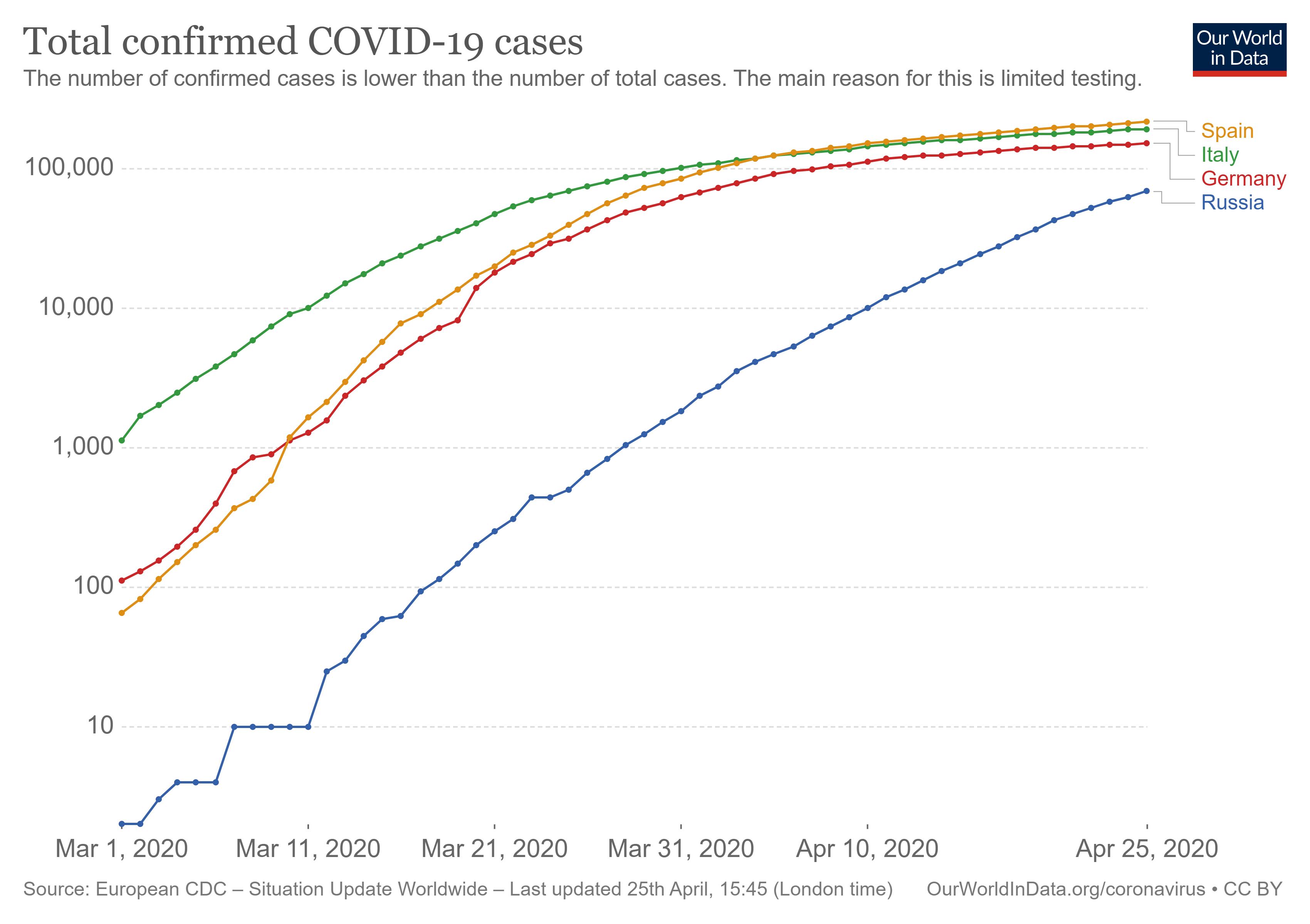 Пандемия COVID-19 глазами математика, или почему классическая модель SEIRD не работает - 1