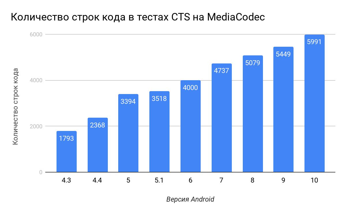 WebRTC на Android: как включить аппаратное кодирование на множестве устройств - 2