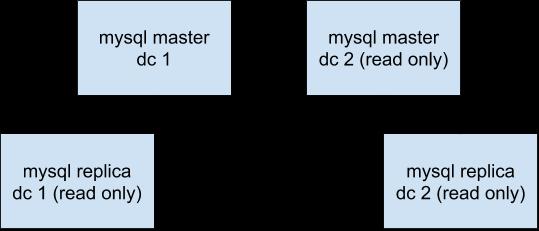 Обновление MySQL (Percona Server) с 5.7 до 8.0 - 5