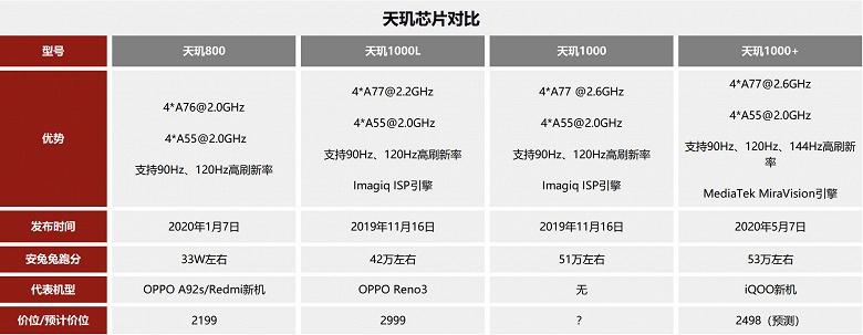 Snapdragon 865 и Kirin 990 сразились с новейшей MediaTek Dimensity 1000+