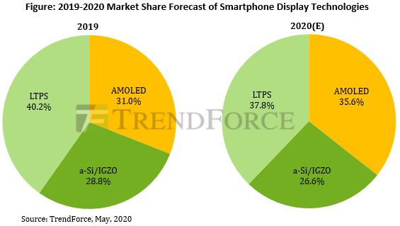 Аналитики TrendForce назвали год, когда смартфоны с экранами AMOLED займут более трети рынка