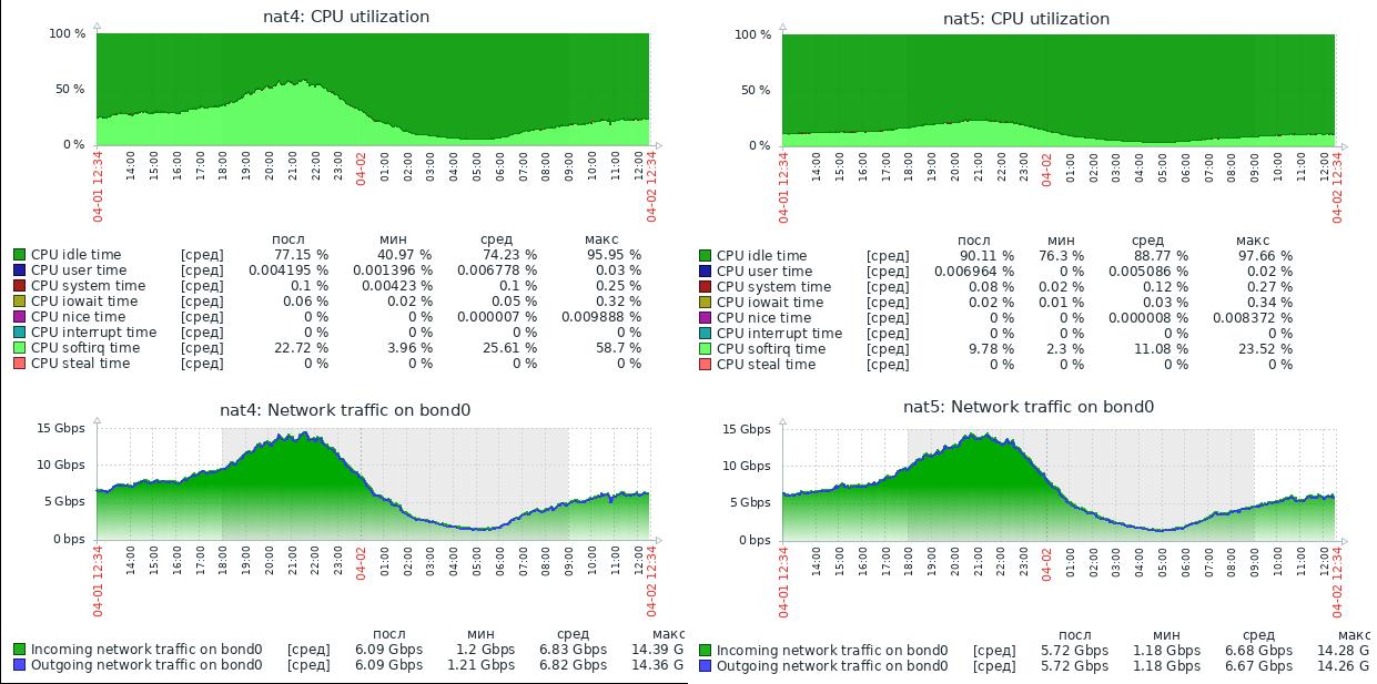 Быстрый роутинг и NAT в Linux - 1