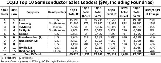 В десятку крупнейших поставщиков полупроводниковой продукции впервые вошла китайская компания