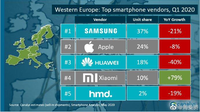 Ни Samsung, ни Apple и не снился успех Xiaomi. Среди лидеров рынка Западной Европы только она смогла нарастить продажи