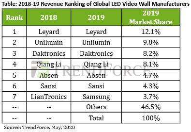 Рынок светодиодных видеостен в этом году вырастет на 3,7%