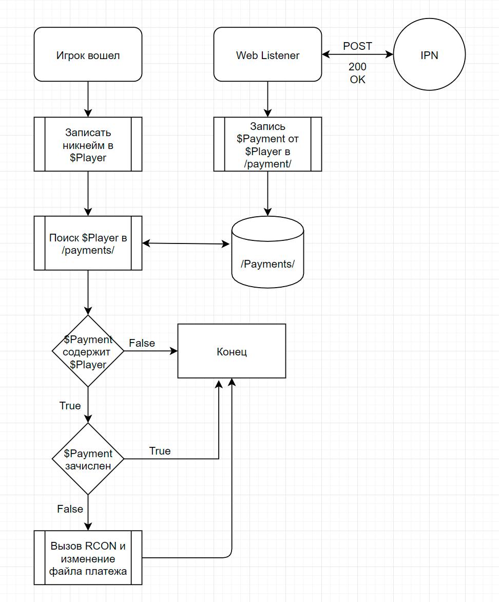 Как я сделал систему приема платежей в Minecraft на чистом PowerShell - 5