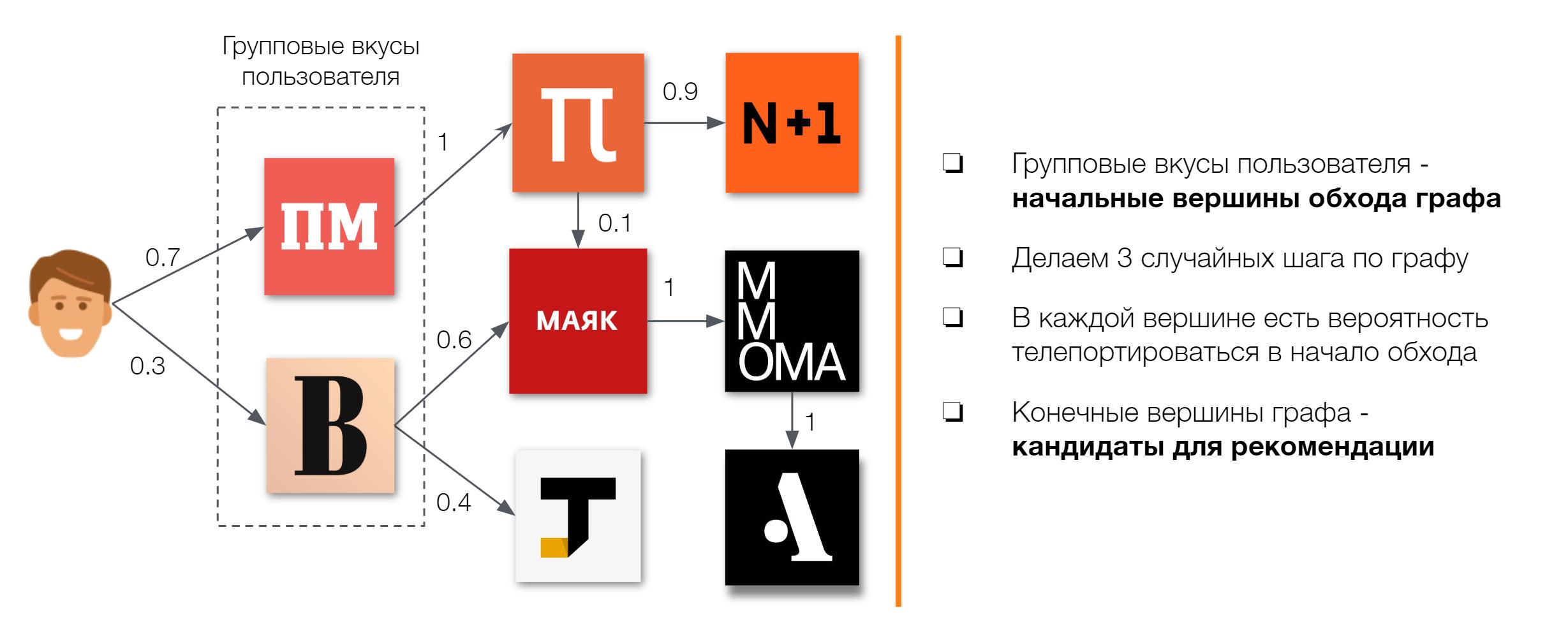 Графовые рекомендации групп в Одноклассниках - 3