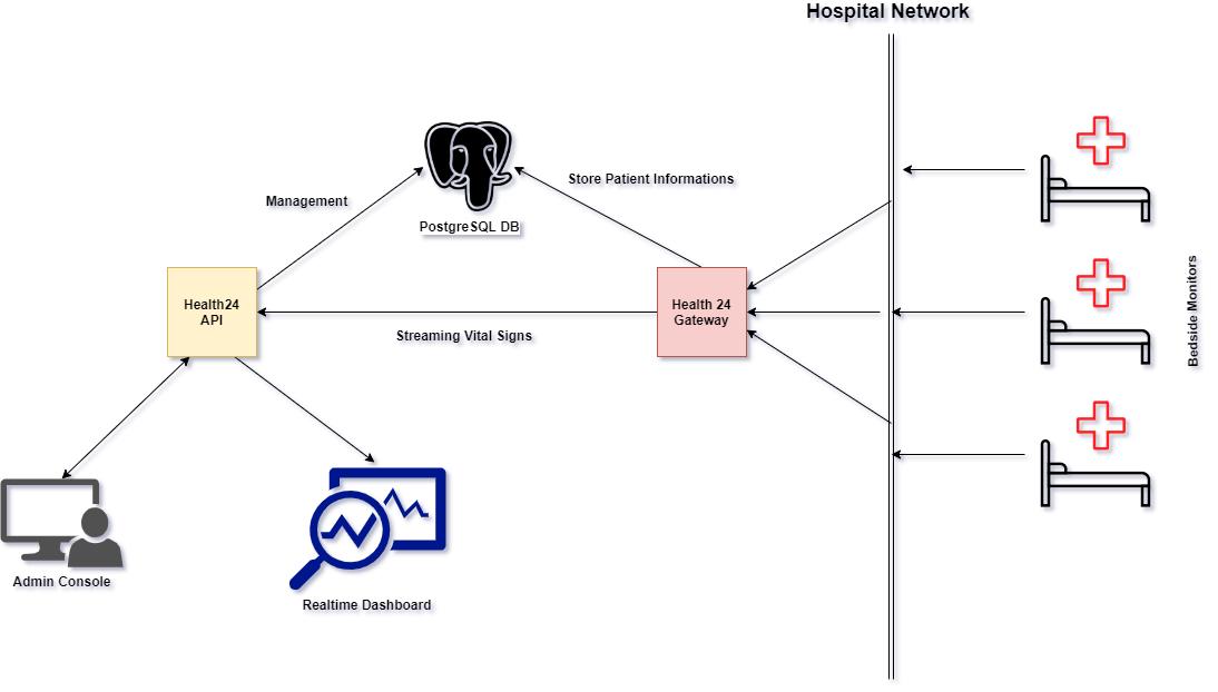 Go, Vue и 3 дня на разработку: система реального времени для мониторинга пациентов - 4