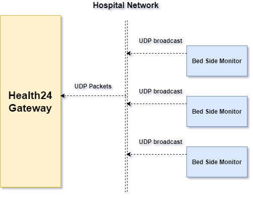 Go, Vue и 3 дня на разработку: система реального времени для мониторинга пациентов - 5