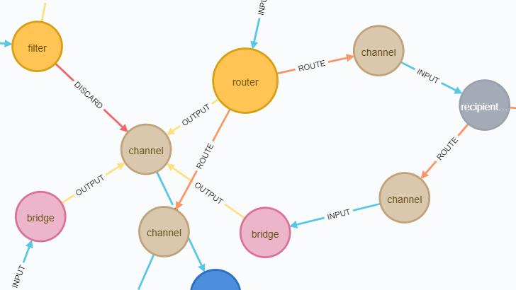 Как визуализировать граф Spring Integration с помощью Neo4j? - 1