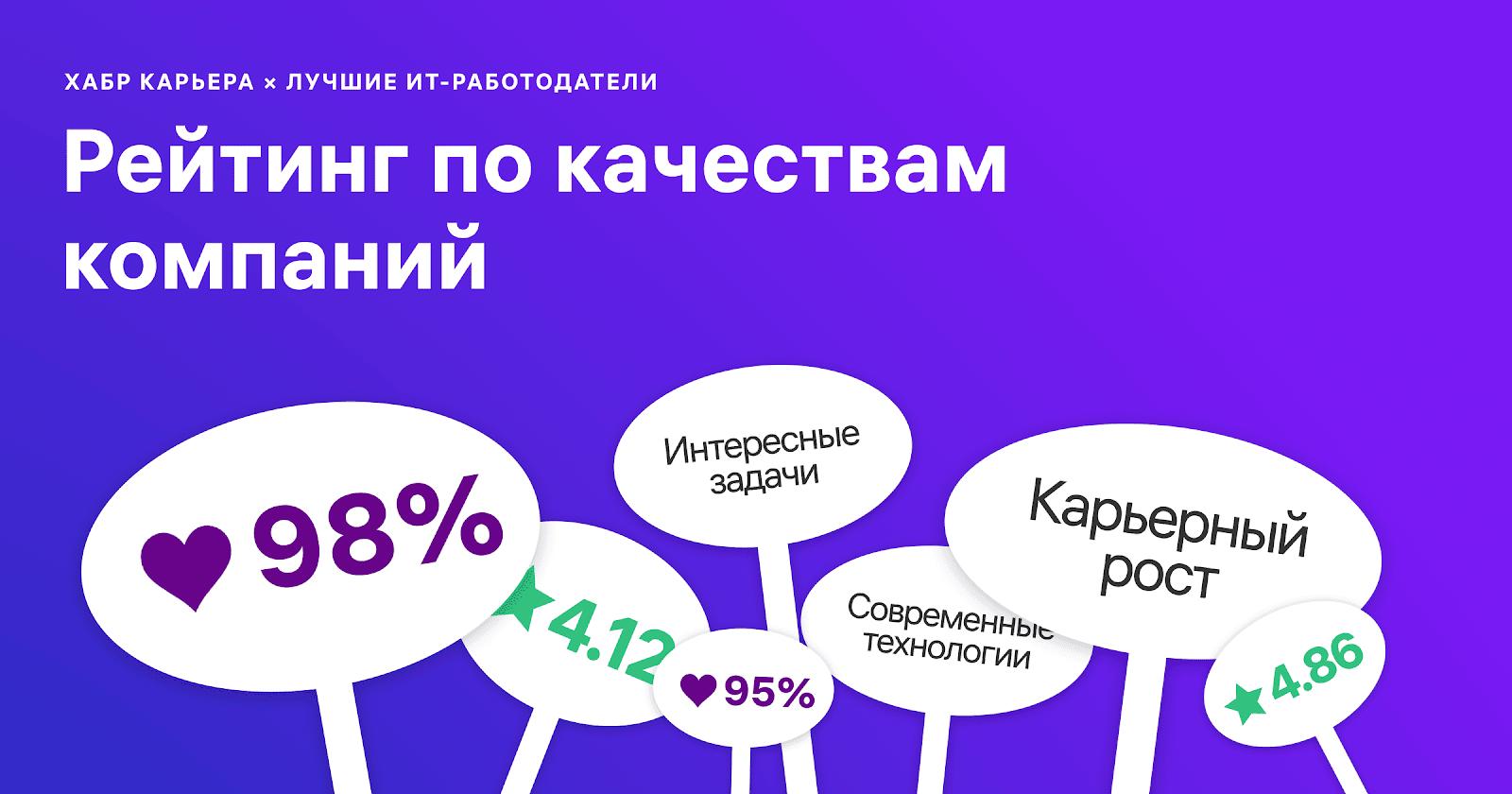 Лучшие ИТ-работодатели России 2019: рейтинг по качествам компаний - 1
