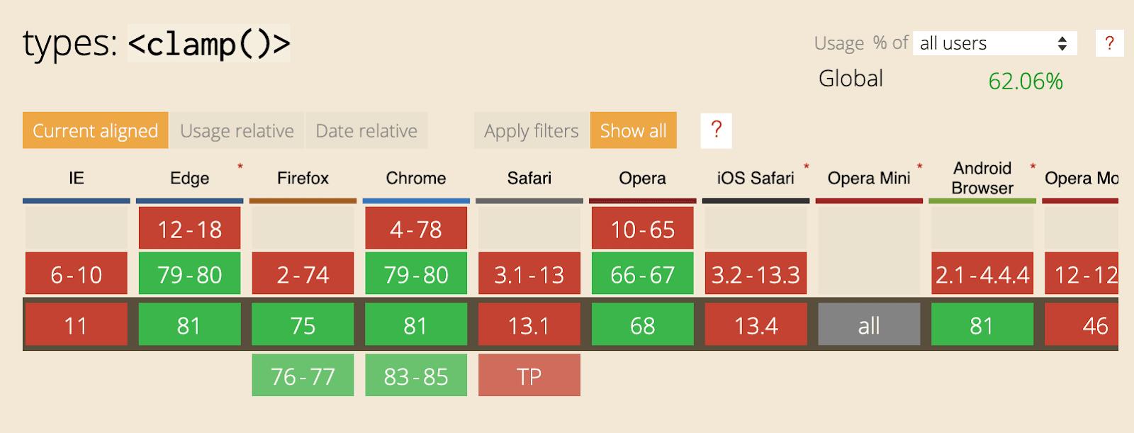 CSS-функции min(), max() и clamp() - 3
