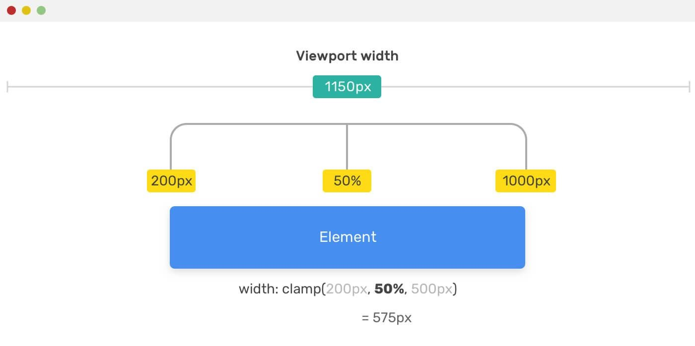 CSS-функции min(), max() и clamp() - 8