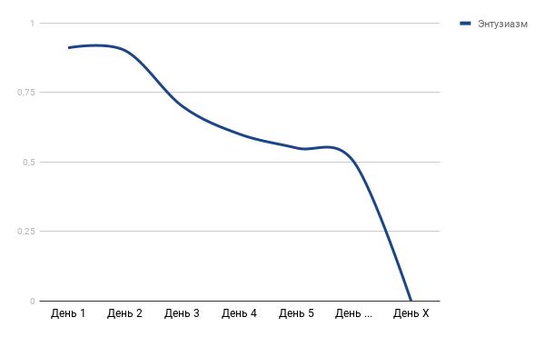 график изменения энтузиазма во времени