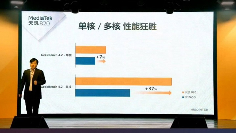 Dimensity 820 оказалась на 300% «умнее» Snapdragon 765G