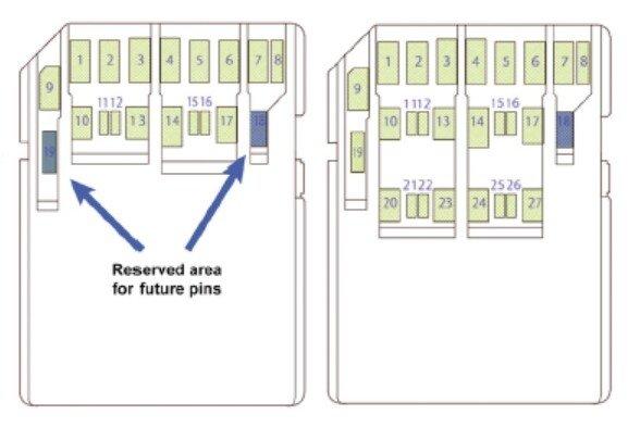 Принята спецификация SD 8.0, в которой закреплено использование PCIe 4.0