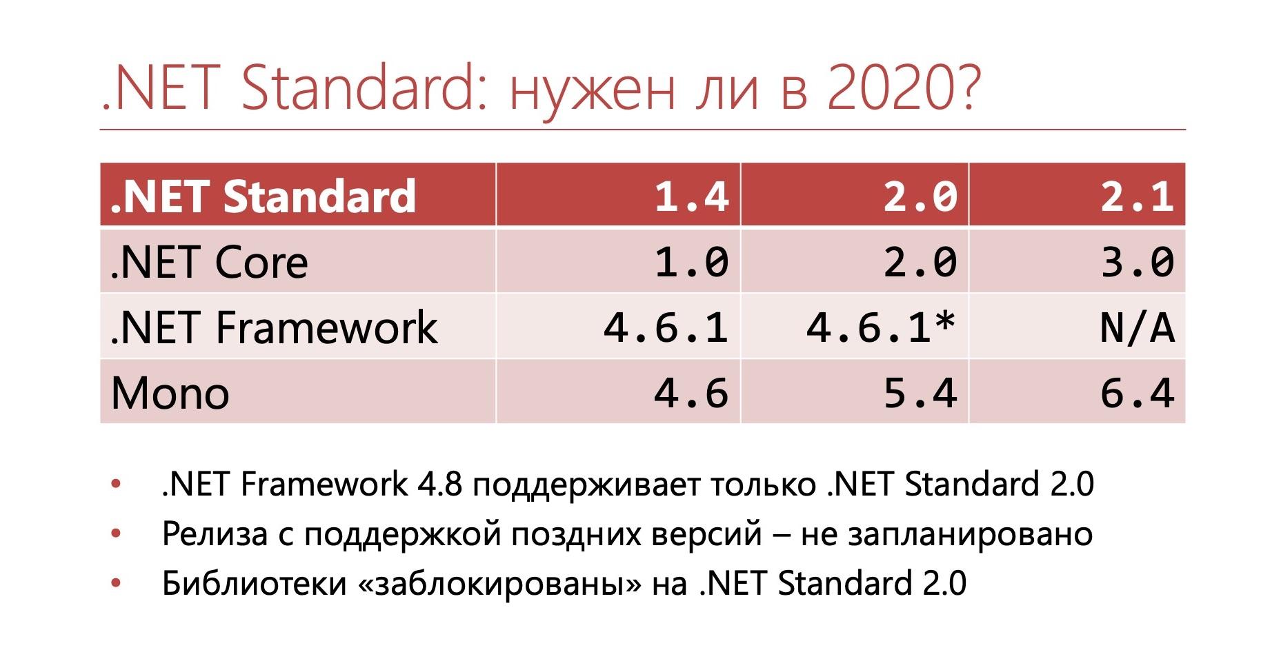 .NET: Лечение зависимостей - 19