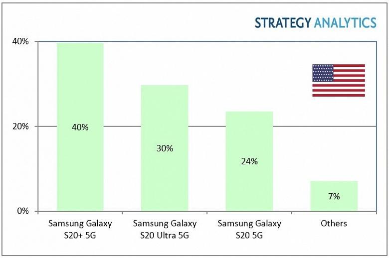 Samsung почти полностью оккупировала рынок смартфонов 5G в США