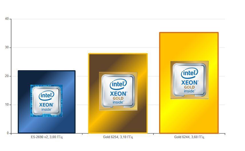 Как мы проверяли производительность новых процессоров в облаке для 1С по тесту Гилёва - 1