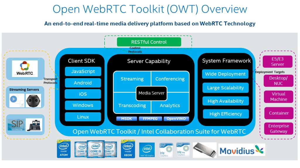 Компьютерное зрение на WebRTC-сервере с аппаратным ускорением от Intel OWT - 3
