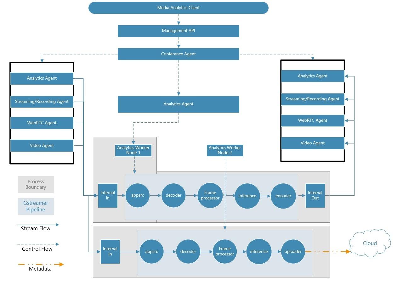 Компьютерное зрение на WebRTC-сервере с аппаратным ускорением от Intel OWT - 4
