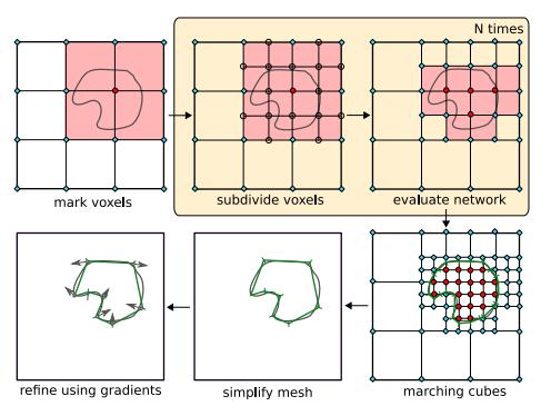3D ML. Часть 1: формы представления 3D-данных - 29