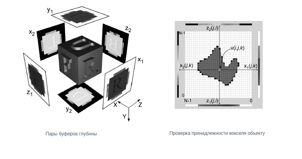 3D ML. Часть 1: формы представления 3D-данных - 30