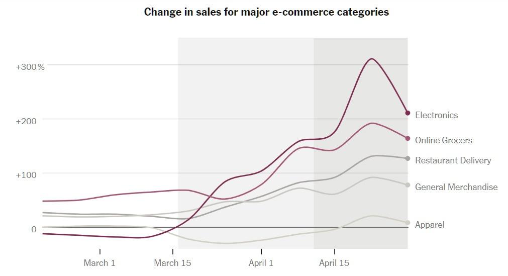 Как онлайн-покупки в США изменились из-за коронавируса - 2