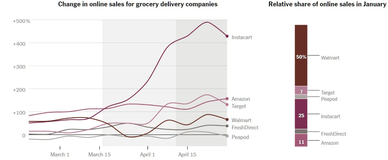Как онлайн-покупки в США изменились из-за коронавируса - 3