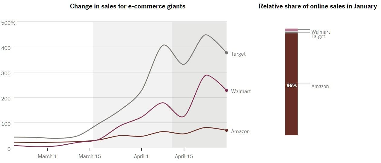 Как онлайн-покупки в США изменились из-за коронавируса - 4