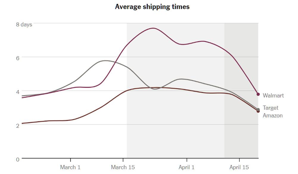 Как онлайн-покупки в США изменились из-за коронавируса - 5